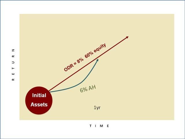 ODR Graph 1B