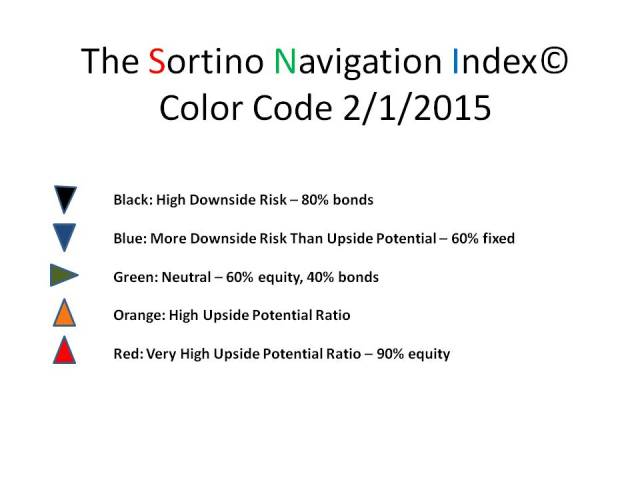 The SNI Color Code