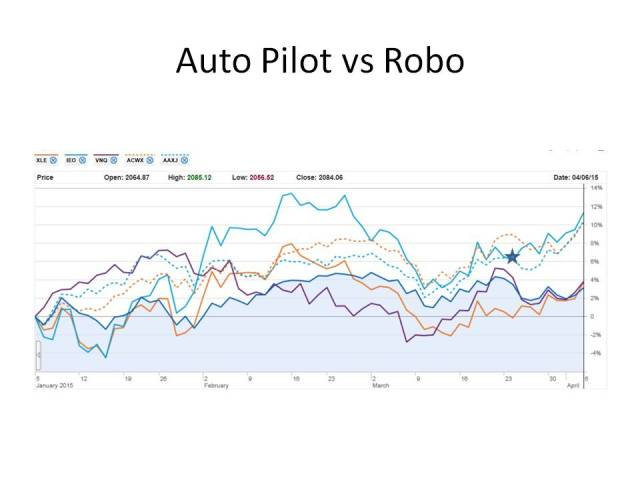 Auto Pilot-Blog 4-6-15