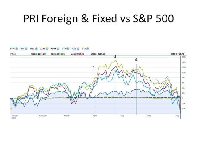 PRI Foreign & Fixed
