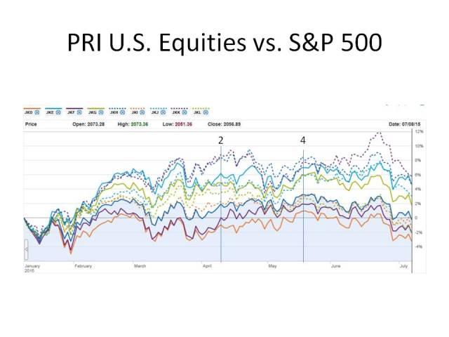 PRI US Equity