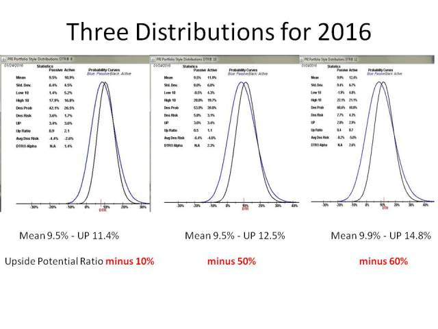 2015 Distributions